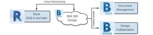 BIM 360 and Digital Twin
