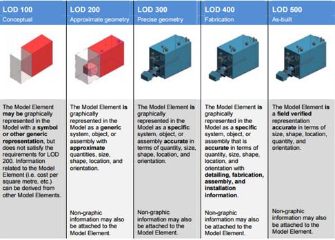 LOD - Level of development