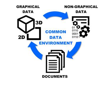 Common data environment